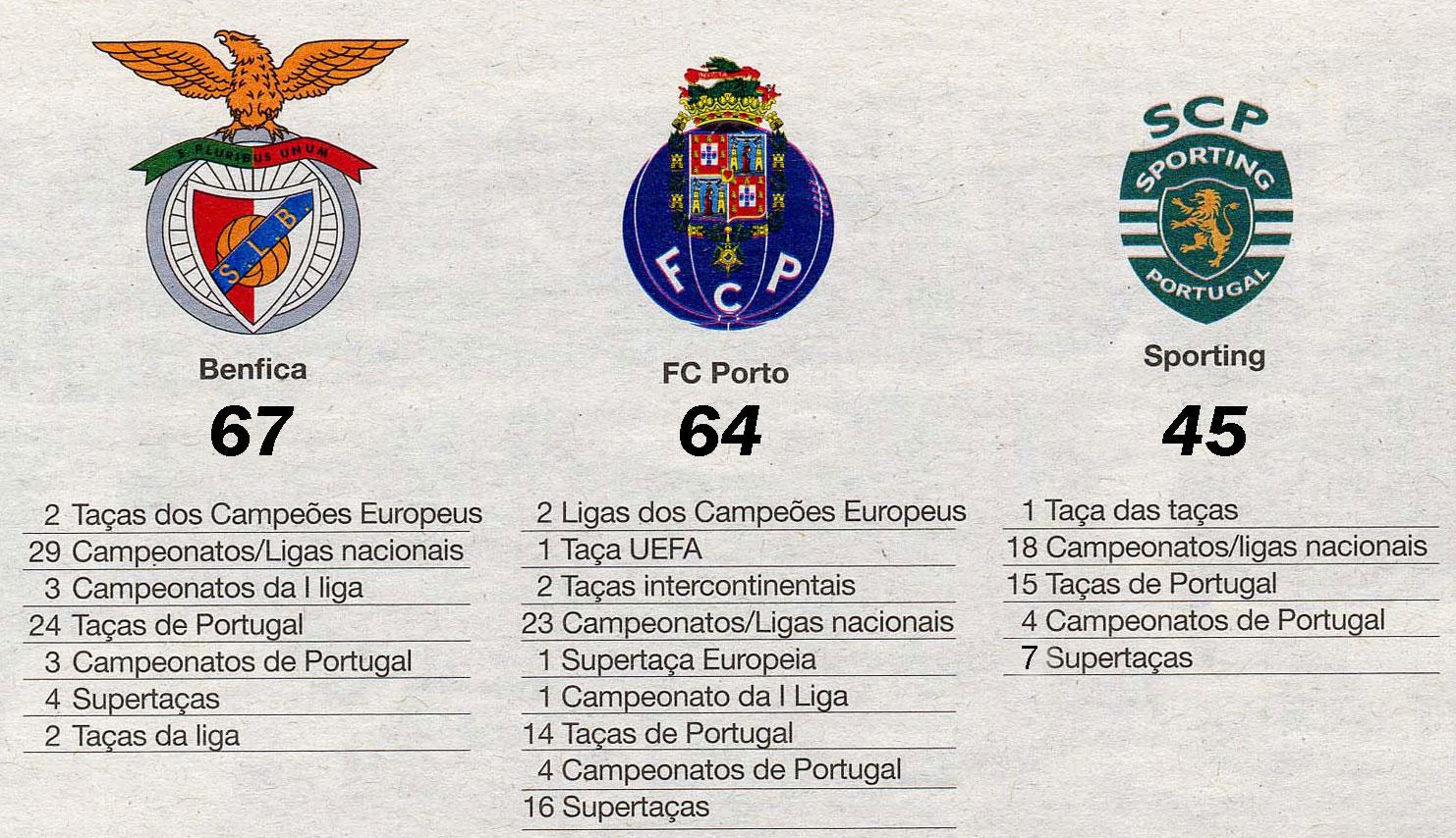 LEÃO DA ESTRELA: Sporting, Benfica e FC Porto: todos os títulos