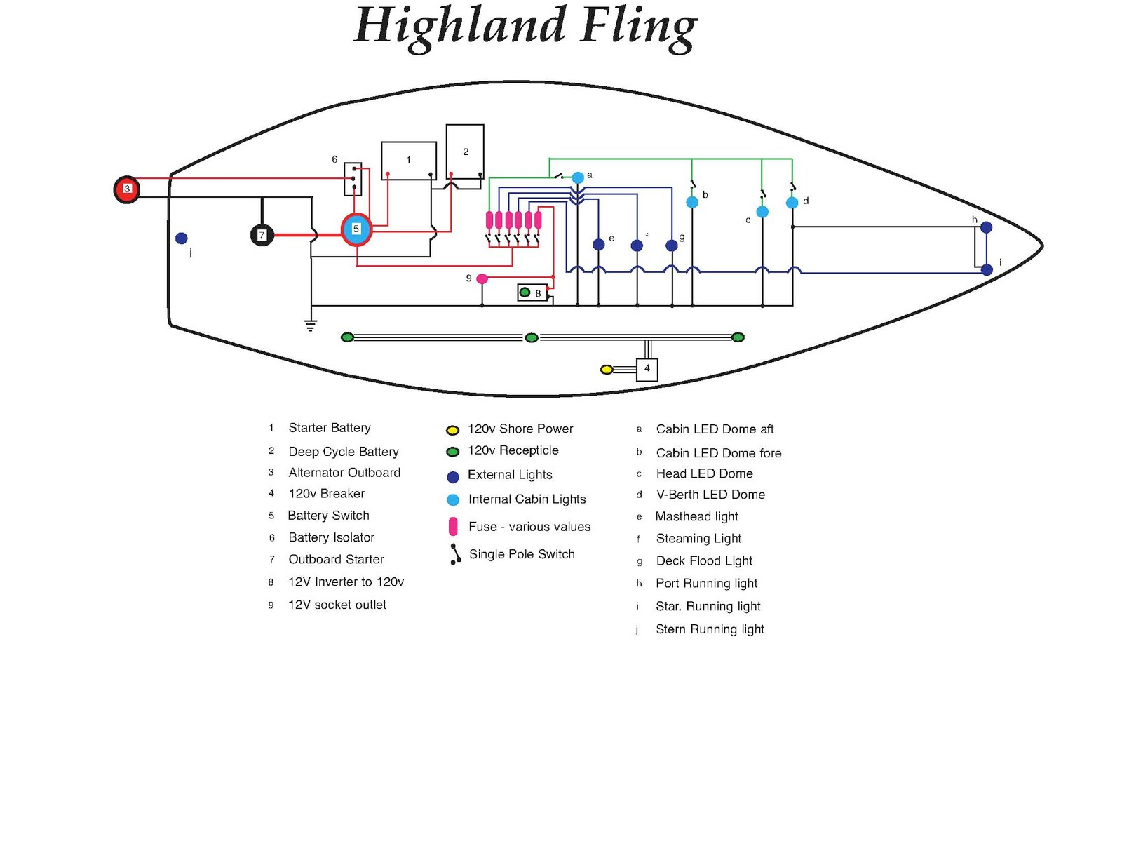 Highland Fling  My Grampian 26 Sailboat  Wiring Project