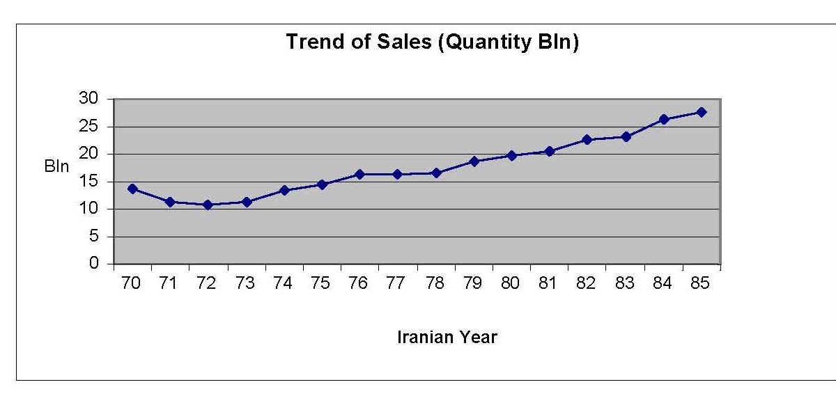iran pharmaceutical business plans