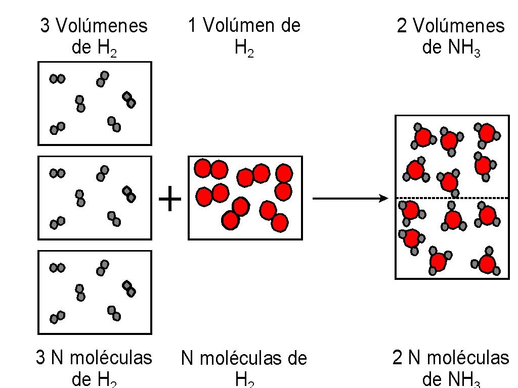 Fisica Y Quimica 1ob Ajuste De Reacciones Quimicas