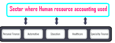 what is human resource accounting