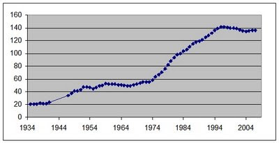 One Of The Prices They Track Is New Vehicle Costs Have Data On For Cars Dating Back To 1935 Following A Graph Price Index
