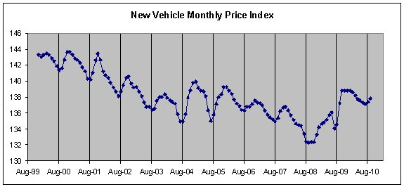 47bdc3dcc5 So this up and down movement of auto prices from month to month is a  seasonal and cyclical pattern. Lets zoom in a bit on the latest 10 years