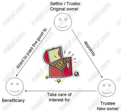 Malaysia Personal Finance: Mutual Fund vs Unit Trust