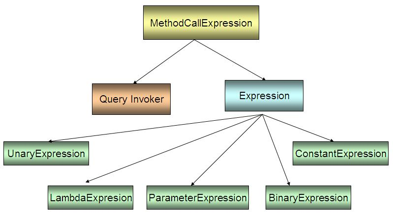 DOT NET TRICKS: Use of Expression Trees in  NET for Lambda