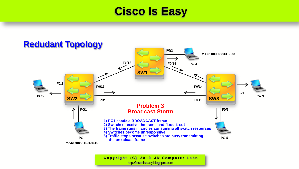 Cisco and System Security Basics: October 2010