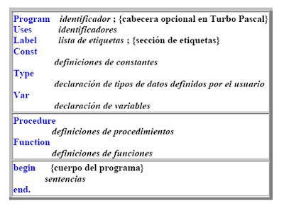 Informática 4to Semestre Estructura Básica De Un Programa
