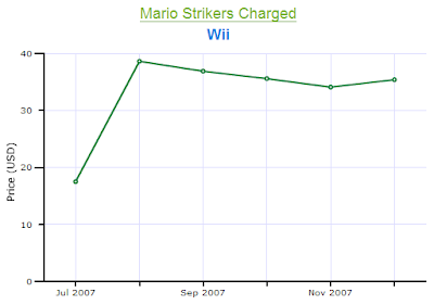 Mario Strikers Wii Price Chart 2007