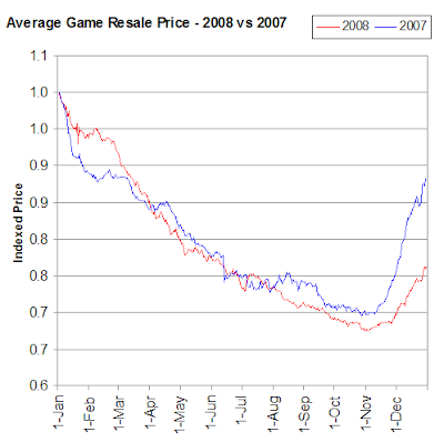 Average Game Prices 2008 vs 2007