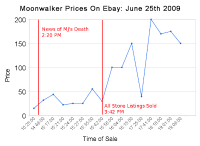 Michael Jackson Moonwalker Prices On Day of His Death