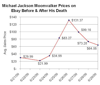 Michael Jackson Moonwalker Prices Before and After His Death