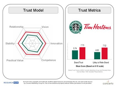Research + Psychology: Measuring Trust in the Starbucks Brand