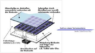 umwelttechnologien und innovation 3 jg was ist eine solarzelle. Black Bedroom Furniture Sets. Home Design Ideas