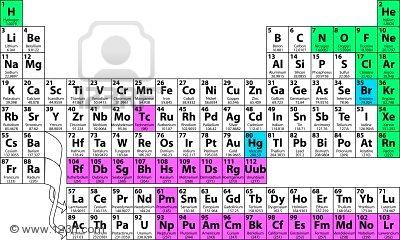 hay varias pginas web para consultar sobre tabla peridica ac va el sitio de algunas httptablaperiodicaeducaplusorg - Tabla Periodica Interactiva Cnice