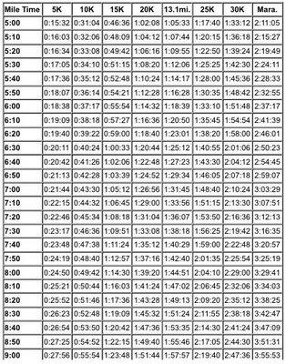Pace Chart 900 - 959 Pace Per Mile Running Pinterest cvfreeletters