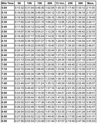 Half marathon pace calculator wristband archives hasnydes | fpac. Us.