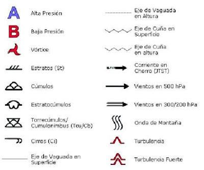Símbolos utilizados para plotear una carta sinóptica