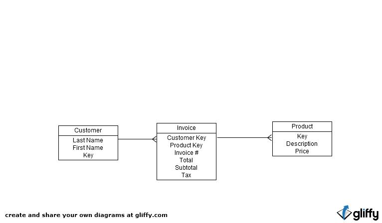 entity relationship diagram for company database hacked