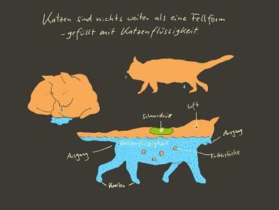 Katzenflüssigkeit als Schautafel,cat water,cat liquid