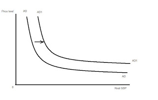 ECONOMICS and BS: Chapter 4. Aggregate demand and