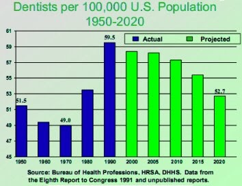 Top Ten Nation: Feature: Future of Dentistry Part 2: Supply