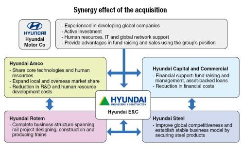 HYUNDAI ENGINEERING: Hyundai Motor To Invest 10 Trillion