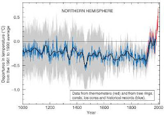 chart of temperature in the northern hemisphere