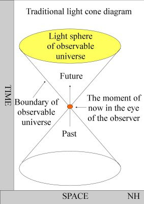 Electromagnetic theories of consciousness
