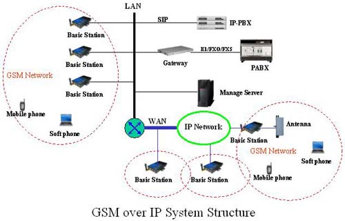 mobile computer laptops networking  gsm