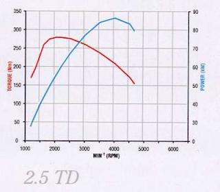 save  gas torque  rpm