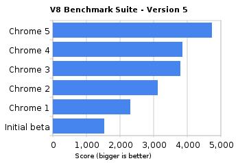 Chrome V8 benchmark