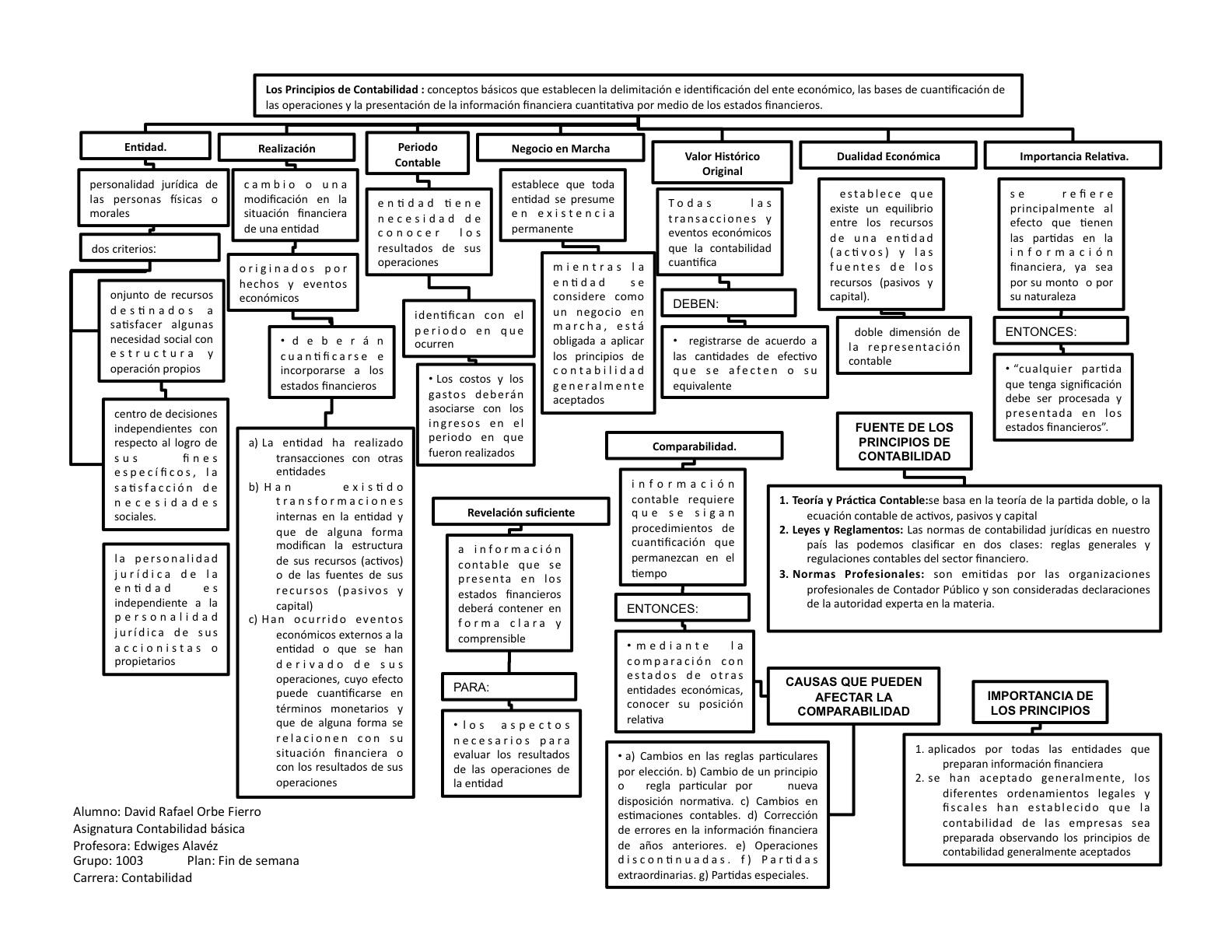 Contabilidad Fin De Semana Grupo 1003 Mapa Conceptual De