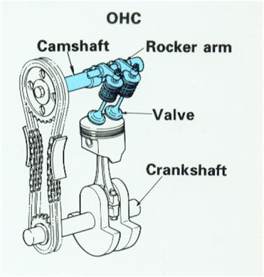 Dohc معنى الحروف المكتوبه على المحرك