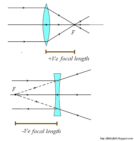 PHYSICS Form 4 Form5: The power of lenses