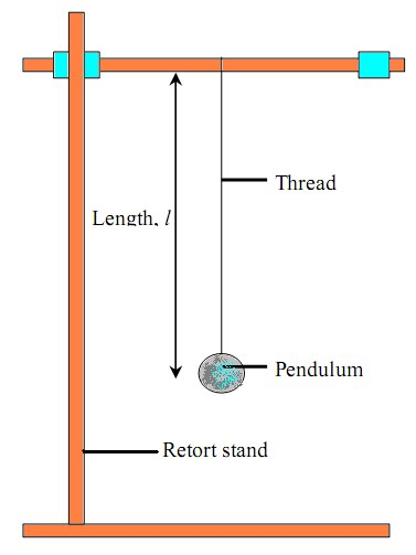 INFOSCIENCE: Form 4  Chapter 1 : Pendulum (Experiment)