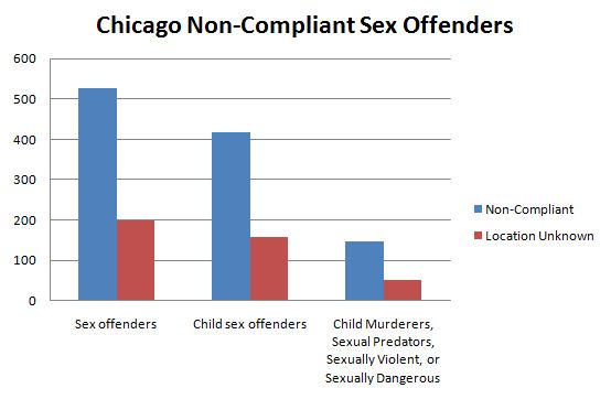 shelters in chicago for sex offenders