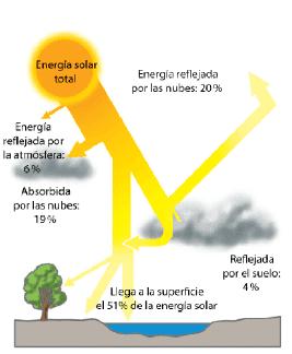 191 Cu 225 Nta Energ 237 A Se Puede Extraer De La Radiaci 243 N Solar