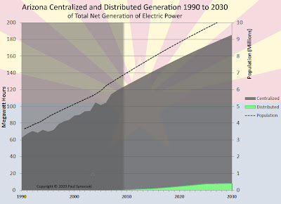 Arizona centralized and distributed generation