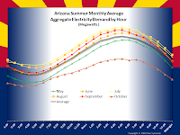 Arizona Summer Monthly Average Aggregate Electricity Demand by Hour