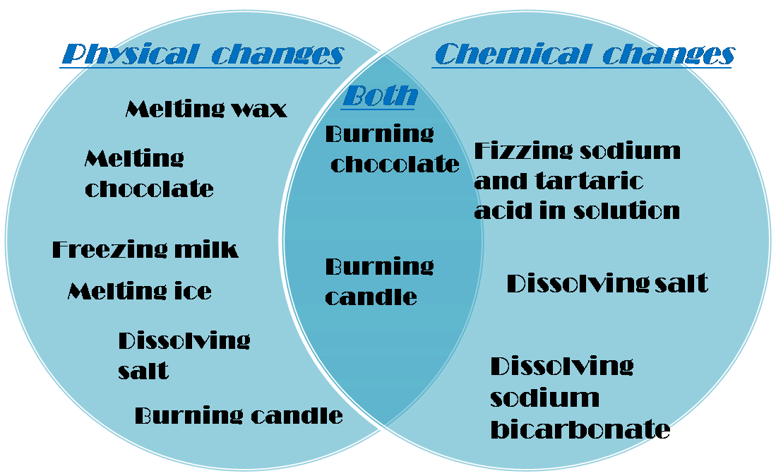 Venn Diagram Of Physical And Chemical Changes, Venn, Free ...