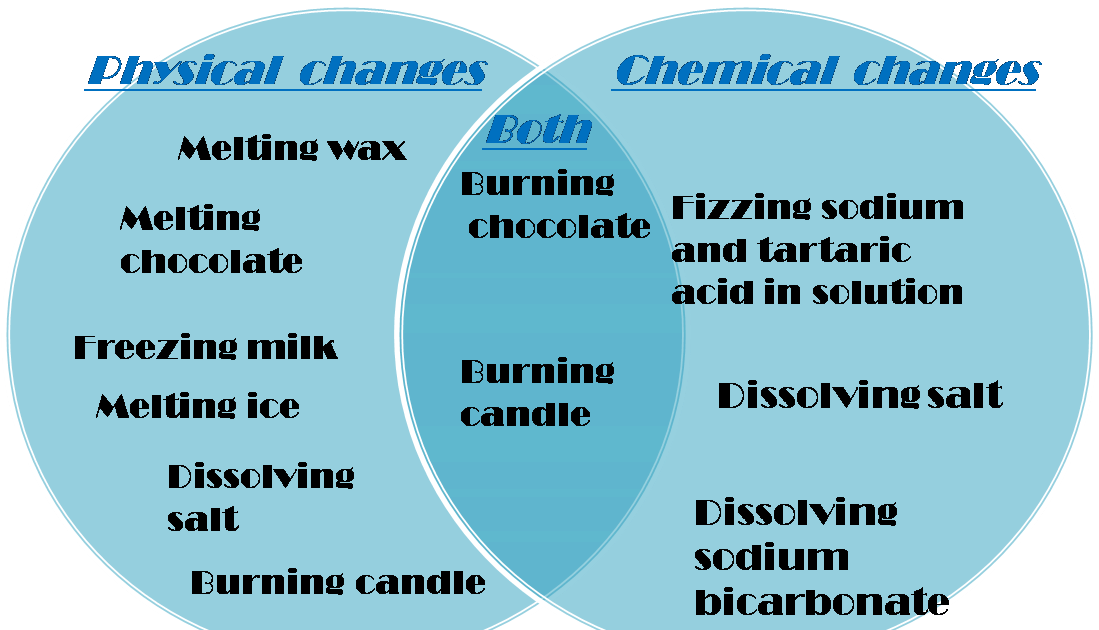 Changes And Chemical Physical 10
