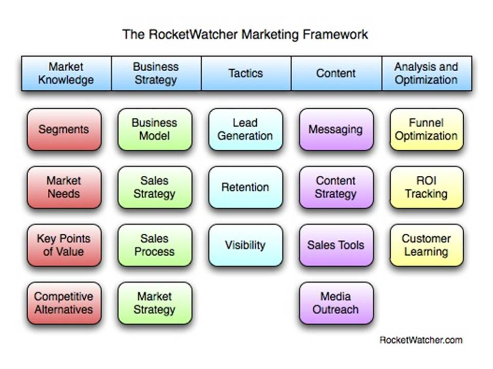 Marketing tools for b2b business plan