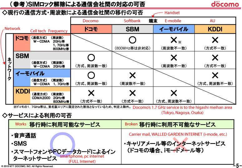 Japan Mobile Tech: Final thoughts on SIM lock presentations (part 4)