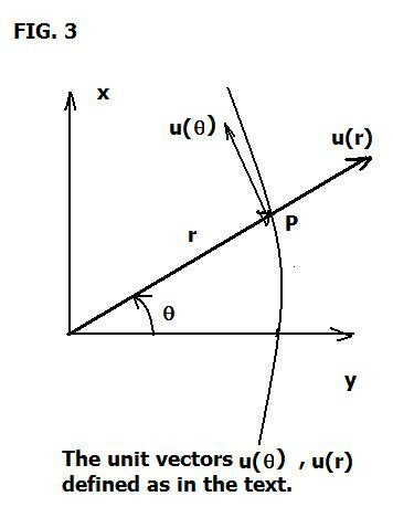 Brane Space: Introduction to Polar Coordinates and Orbits