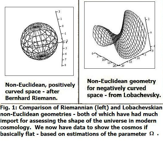 Comparing and contrasting euclidean spherical and