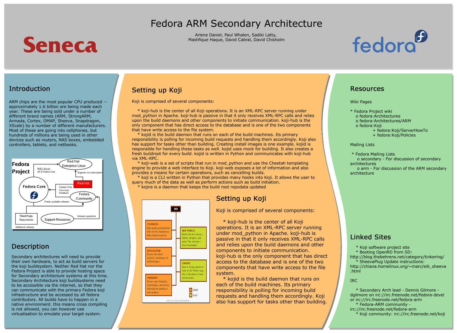 Mash's Blog for SBR600: Poster Template for Fedora ARM