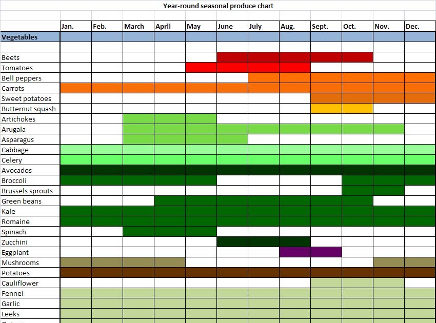 Seasonal Fruits And Vegetables Chart Midwest - Midwest fruit