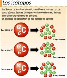 Átomos, Isótopos, Química, Elementos. : Blog de Emilio Silvera V.