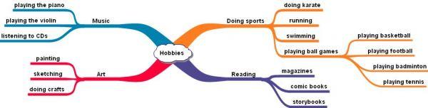 List of Hobbies