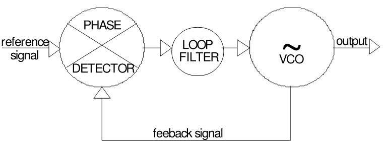 phase locked loop tutorial pll
